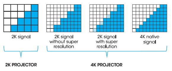 Sony 4K graphic