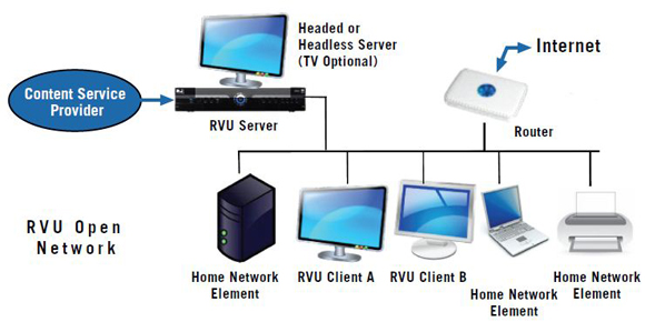 RVU Alliance_RVU Open Network Diagram 580 what is rvu? you'll want to know hd guru wiring for directv whole house dvr diagram at panicattacktreatment.co