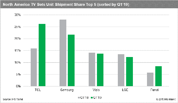 IHS: TCL Holds No. 1 TV Market Share For North American Unit Shipments