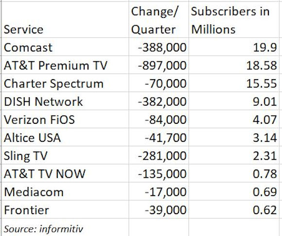 Traditional Pay-TV Subscriptions Continued To Decline In Q1