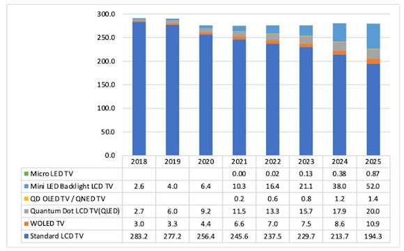 High-End TV Display Growth Predicted Through 2025